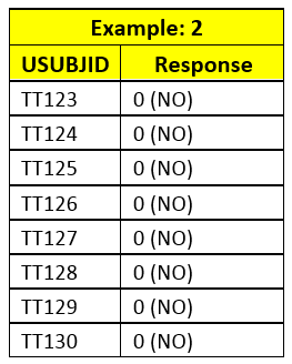 Rang Technologies - Binomial endpoint Table 2
